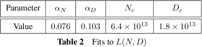 Figure 4 for Scaling Laws for Neural Language Models