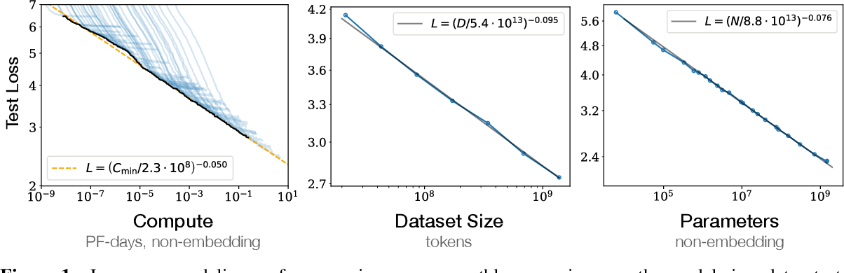 Figure 1 for Scaling Laws for Neural Language Models