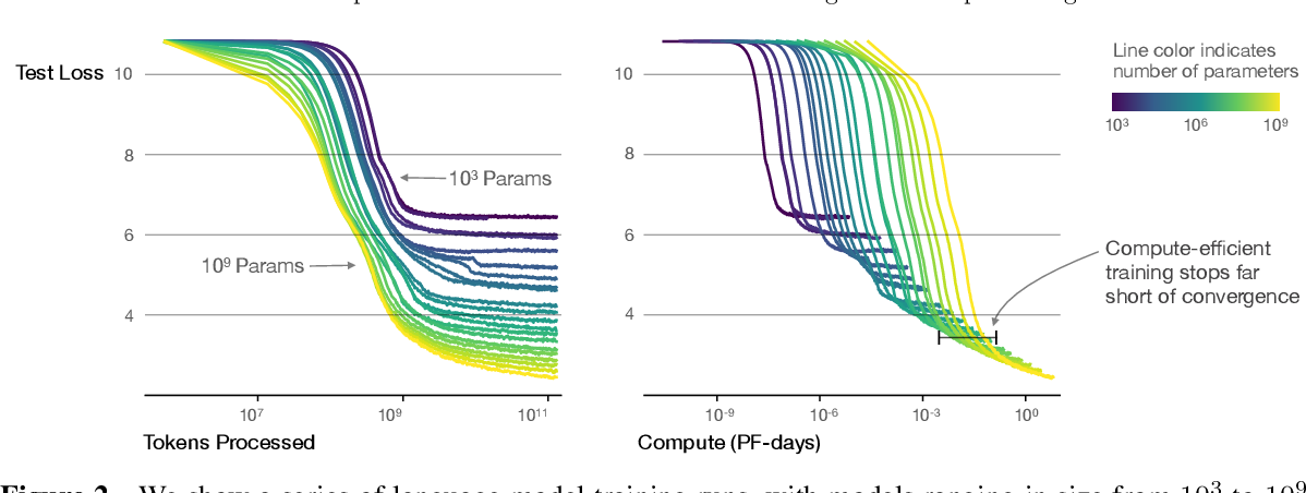 Figure 3 for Scaling Laws for Neural Language Models