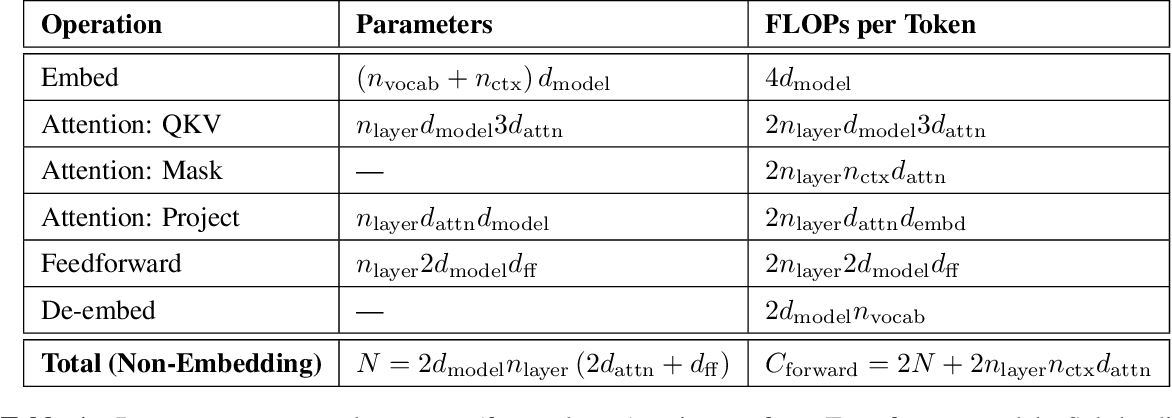 Figure 2 for Scaling Laws for Neural Language Models