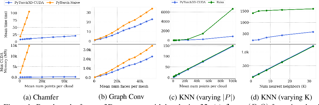 Figure 1 for Accelerating 3D Deep Learning with PyTorch3D