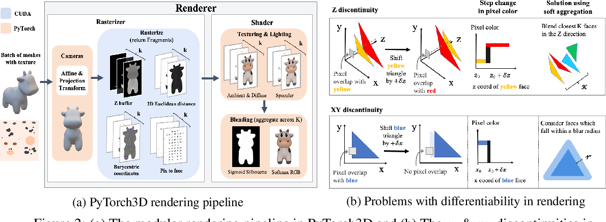 Figure 3 for Accelerating 3D Deep Learning with PyTorch3D