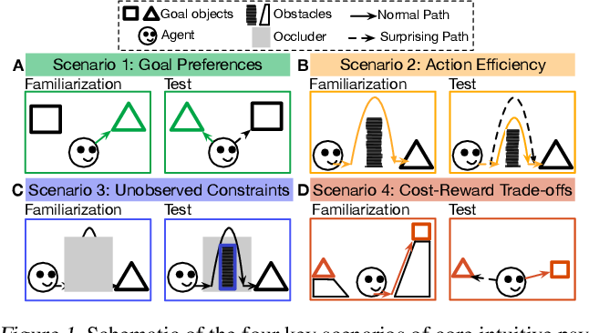 Figure 1 for AGENT: A Benchmark for Core Psychological Reasoning
