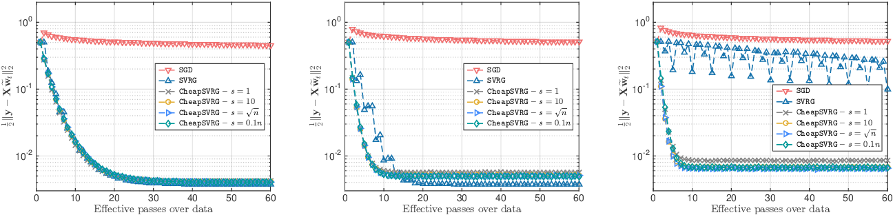 Figure 1 for Trading-off variance and complexity in stochastic gradient descent