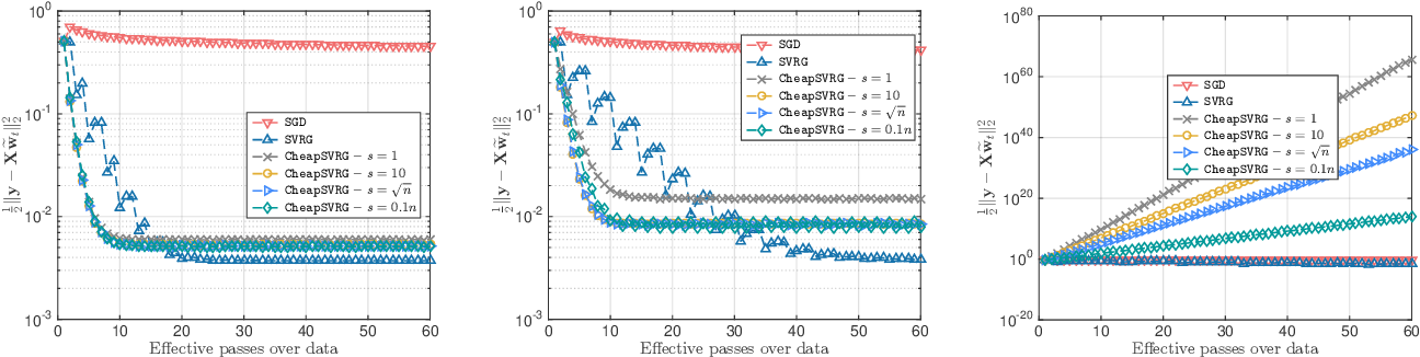 Figure 3 for Trading-off variance and complexity in stochastic gradient descent