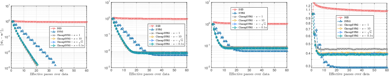 Figure 4 for Trading-off variance and complexity in stochastic gradient descent