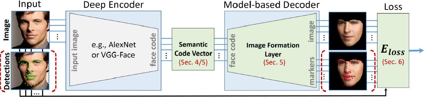 Figure 1 for MoFA: Model-based Deep Convolutional Face Autoencoder for Unsupervised Monocular Reconstruction