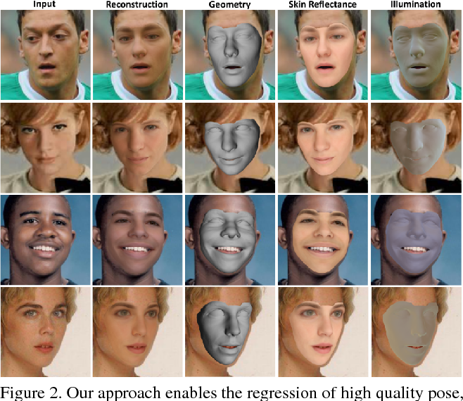 Figure 2 for MoFA: Model-based Deep Convolutional Face Autoencoder for Unsupervised Monocular Reconstruction