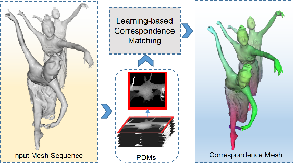 Figure 1 for 4D Human Body Correspondences from Panoramic Depth Maps