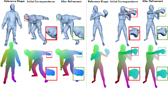 Figure 4 for 4D Human Body Correspondences from Panoramic Depth Maps