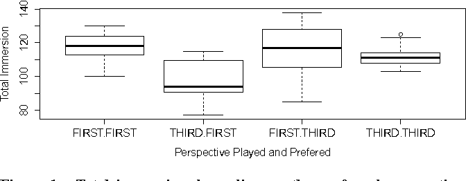 First person vs third person perspective in digital games do figure 1 ccuart Gallery