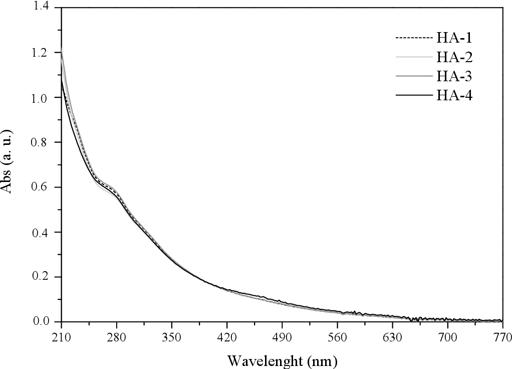 Fig. 4. UV-Vis spectra of HA.