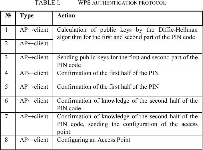 Vulnerability analysis of the Wifi spots using WPS by