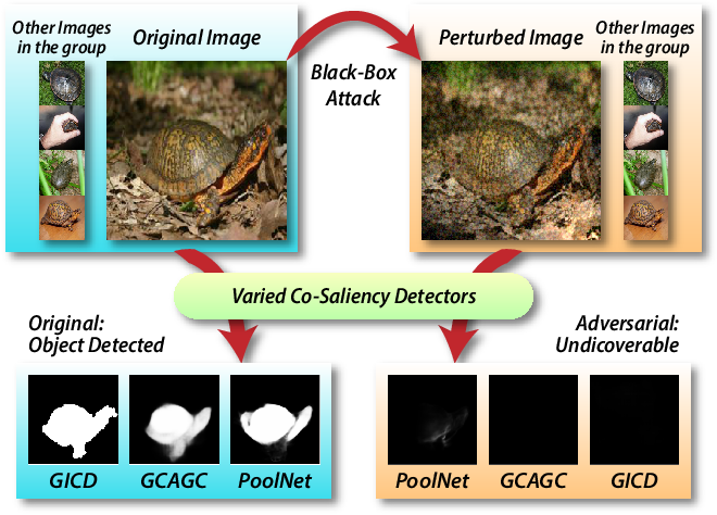 Figure 1 for Making Images Undiscoverable from Co-Saliency Detection