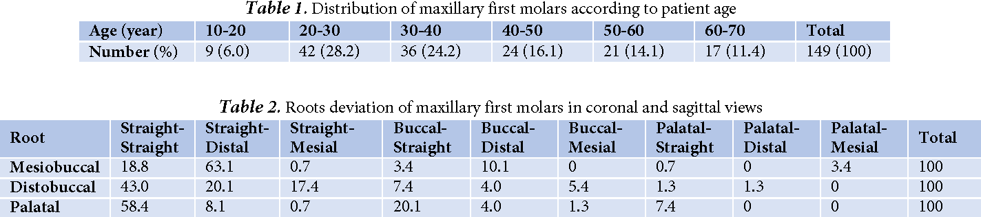 Survey of Anatomy and Root Canal Morphology of Maxillary First ...