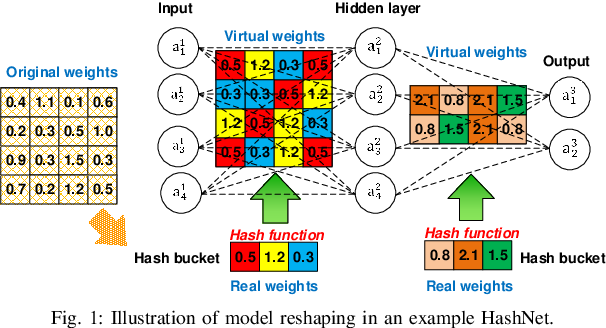 Figure 1 for Security Analysis and Enhancement of Model Compressed Deep Learning Systems under Adversarial Attacks