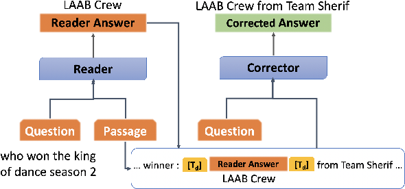 Figure 3 for Answer Span Correction in Machine Reading Comprehension