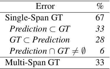 Figure 2 for Answer Span Correction in Machine Reading Comprehension