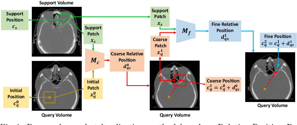 Figure 1 for One-Shot Object Localization in Medical Images based on Relative Position Regression