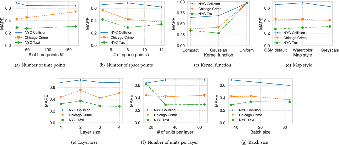 Figure 4 for Deep Mixture Point Processes: Spatio-temporal Event Prediction with Rich Contextual Information