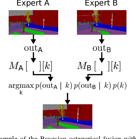 Figure 2 for Modular Sensor Fusion for Semantic Segmentation