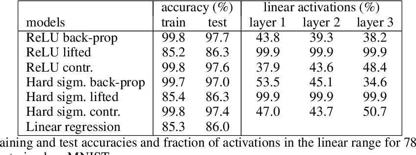 Figure 2 for Contrastive Learning for Lifted Networks