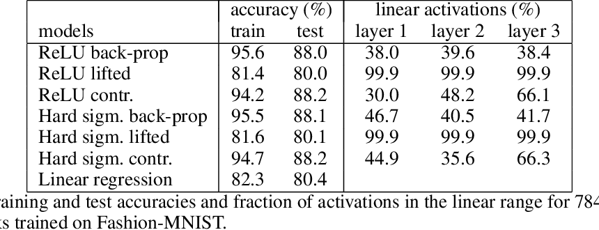 Figure 3 for Contrastive Learning for Lifted Networks