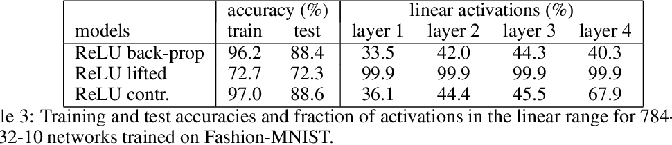 Figure 4 for Contrastive Learning for Lifted Networks