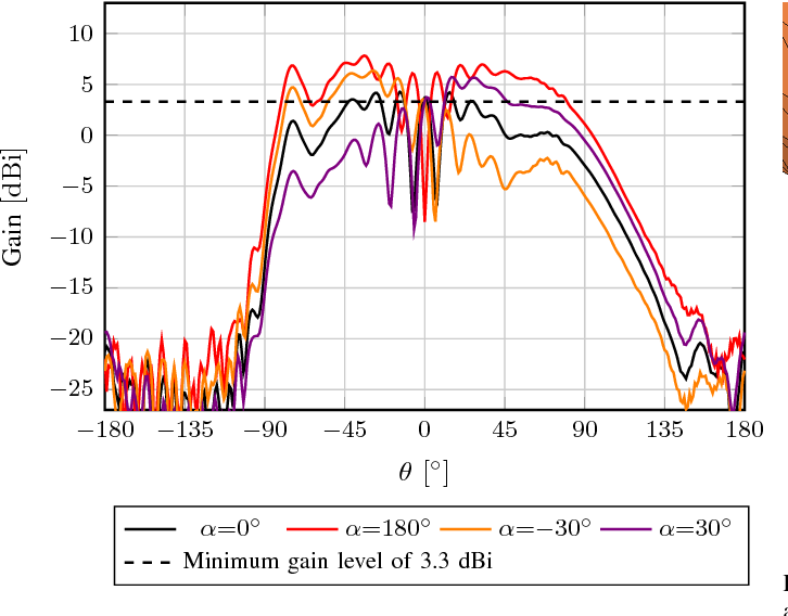 Figure 7 from Reflector design to mitigate finger effect on 60 GHz