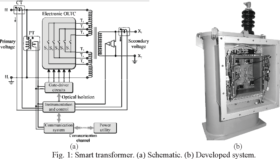 Smart Distribution Transformer For Secondary Voltage Regulation And