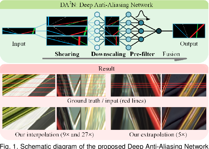 Figure 1 for Revisiting Light Field Rendering with Deep Anti-Aliasing Neural Network
