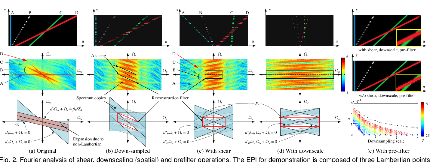 Figure 3 for Revisiting Light Field Rendering with Deep Anti-Aliasing Neural Network