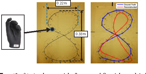 Figure 7: (Left) A chart with figure of 8 with multiple markings where SPEAG hand (in inset) was placed and the data was captured by WiDeo's AP. (Right) Ground truth data obtained using laser range finder (in blue) along with the motion trace reconstructed by WiDeo (in red) using 3 APs.