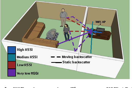 Figure 1: WiDeo in operation: The compact WiFi AP in the study integrates WiDeo's motion tracing functionality, and can reconstruct the hand movement made by humans in the living room. WiDeo traces motion even though the AP is separated by a wall and does not have a LOS path to the humans, and doesn't require that the humans have any RF devices on them.