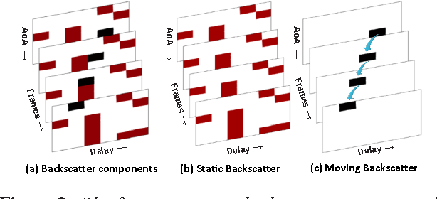 Figure 2: The figure represents backscatter components obtained from a simulated hand movement in a typical indoor scenario using ray tracing software [2]. The backscatter components collected in each time interval are presented as an image snapshot. The horizontal and vertical axes correspond to ToF and AoA respectively. Each colored pixel corresponds to a backscatter component. Different snapshots stacked one over the other correspond to set of backscatter components obtained in consecutive time intervals. The majority of backscatter components are contributed by static environment, which are shown in the same color to provide contrast with moving backscatter.