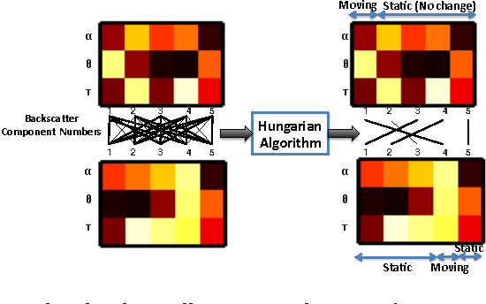 Figure 3: This figure illustrates application of Hungarian algorithm for a subset of backscatter components obtained in the experiment narrated in Fig. 2. The left side represents the backscatter components in two successive snapshots. The color of each pixel is a representation of the value of α(power in dBm), θ (in degrees), or τ(in ns) according to the appropriate row. We design a distance metric between each component in the first (top) snapshot and each component in second (bottom). The distance thus obtained are represented as edges with appropriate weights (not shown in the figure for clarity). We want to find the matching with minimum weight in the above bipartite graph. Applying Hungarian algorithm results in the least weight matching presented on the right, thus providing a way to associate backscatter components in the two snapshots.
