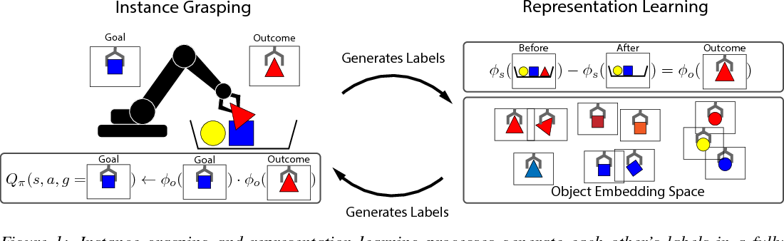Figure 1 for Grasp2Vec: Learning Object Representations from Self-Supervised Grasping