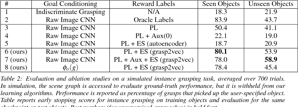 Figure 4 for Grasp2Vec: Learning Object Representations from Self-Supervised Grasping