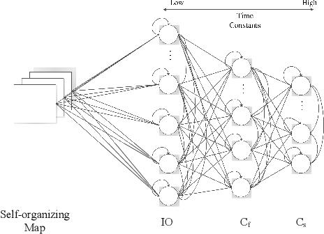 Figure 1 for Sensorimotor Input as a Language Generalisation Tool: A Neurorobotics Model for Generation and Generalisation of Noun-Verb Combinations with Sensorimotor Inputs