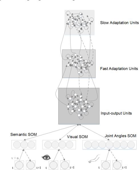 Figure 3 for Sensorimotor Input as a Language Generalisation Tool: A Neurorobotics Model for Generation and Generalisation of Noun-Verb Combinations with Sensorimotor Inputs