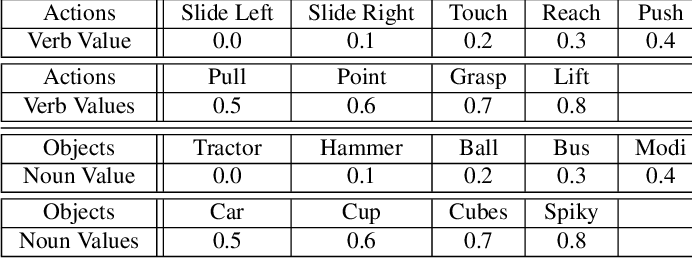 Figure 2 for Sensorimotor Input as a Language Generalisation Tool: A Neurorobotics Model for Generation and Generalisation of Noun-Verb Combinations with Sensorimotor Inputs