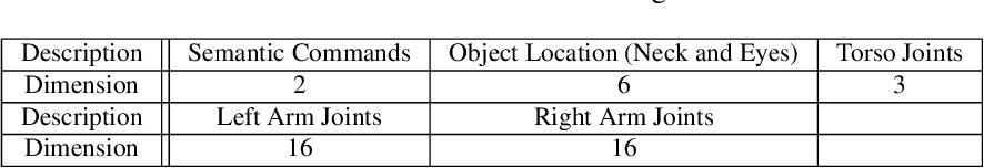 Figure 4 for Sensorimotor Input as a Language Generalisation Tool: A Neurorobotics Model for Generation and Generalisation of Noun-Verb Combinations with Sensorimotor Inputs