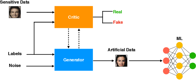 Figure 1 for Generating Artificial Data for Private Deep Learning