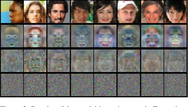 Figure 4 for Generating Artificial Data for Private Deep Learning