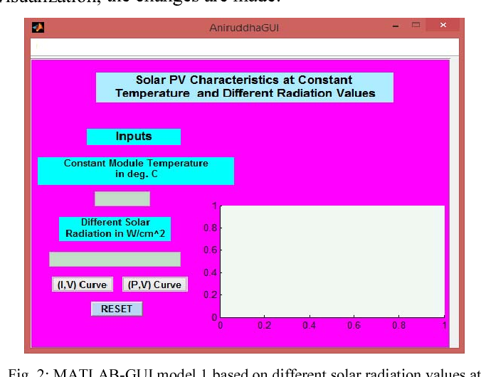 Figure 2 from MATLAB-graphical user interface (GUI) to study