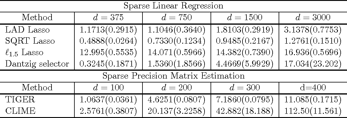 Figure 2 for The flare Package for High Dimensional Linear Regression and Precision Matrix Estimation in R