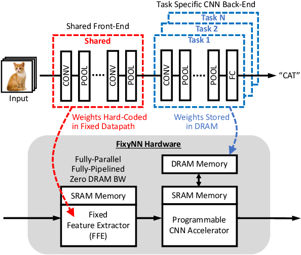 Figure 1 for FixyNN: Efficient Hardware for Mobile Computer Vision via Transfer Learning