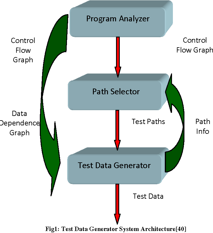 PDF] Automatic Program Based Test Data Generation - Semantic
