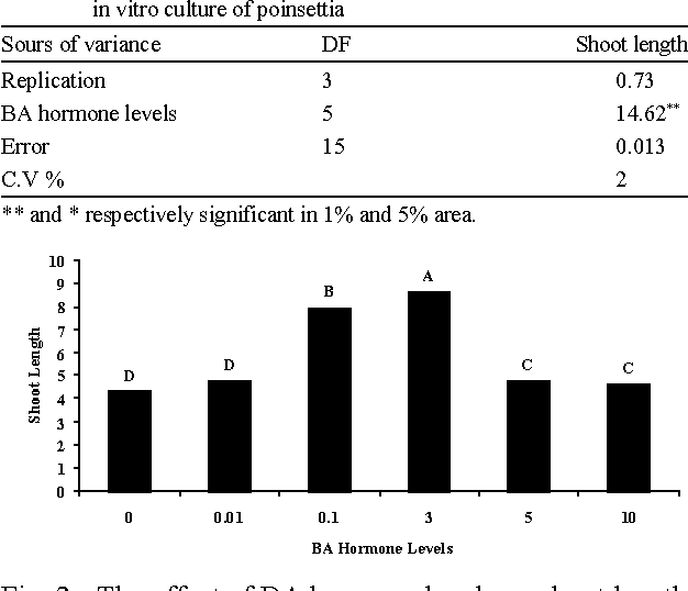 Table 1: Analysis of variance effect of BA hormone levels on shoot length in vitro culture of poinsettia