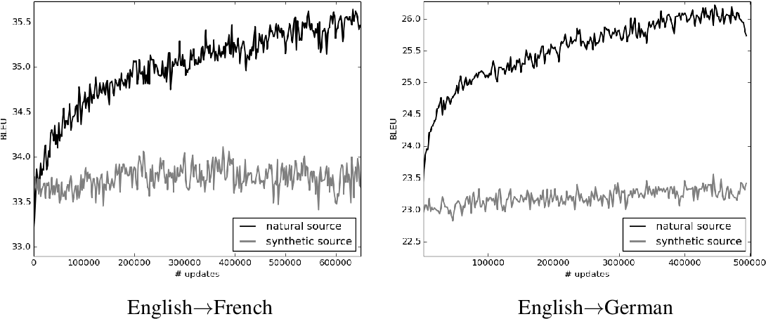 Figure 2 for Using Monolingual Data in Neural Machine Translation: a Systematic Study